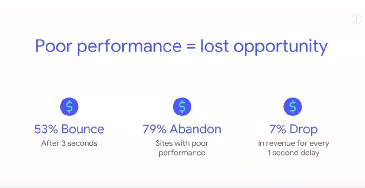Poor performance = lost opportunity